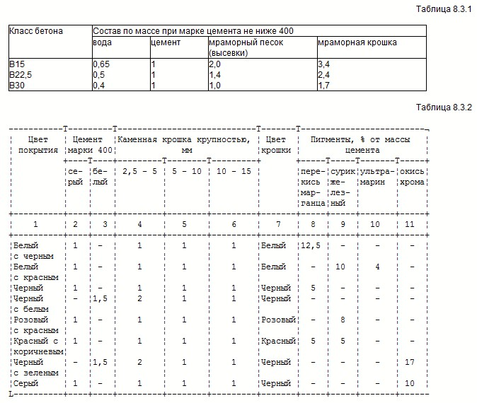 Таблица осадки конуса бетонной смеси